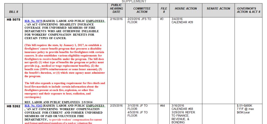 House Bill Status Report 041716
